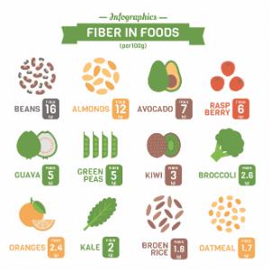 Benefits of High Fiber Diet